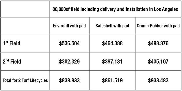 USGreentech's cost comparison chart - How Much Does an Artificial Sports Turf Field Cost