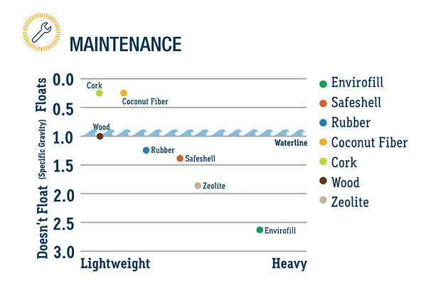 this chart illustrates the best turf infill for synthetic turf sports fields exposed to rain