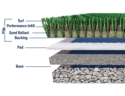 Safeshell Sports Turf Cross Section